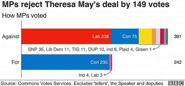 Hasil pemungutan suara terkait kesepakatan Brexit yang diajukan PM Theresa May kepada anggota parlemen Inggris