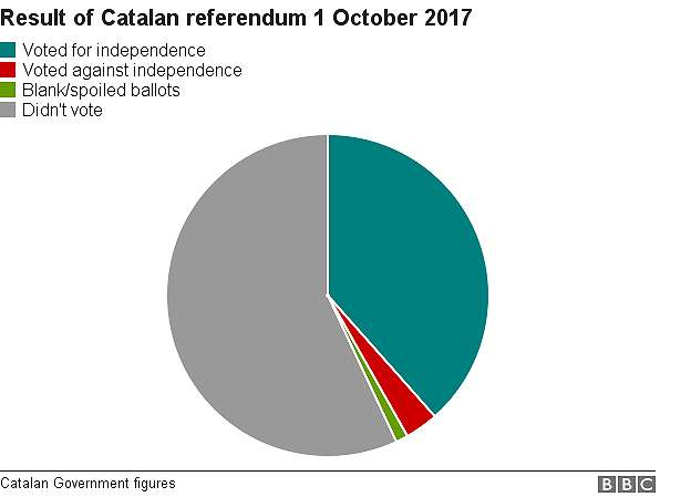 Pie chart showing more people didn't vote in the referendum than voted in favour of independence