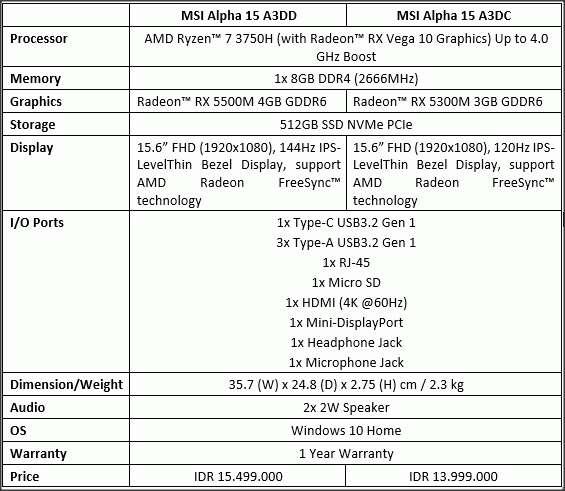 AMD & MSI Meluncurkan Alpha 15: Laptop Pertama AMD dengan Fabrikasi 7nm 14