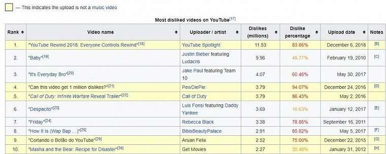 Video YouTube yang paling banyak mendapatkan Dislike. (Wikipedia)
