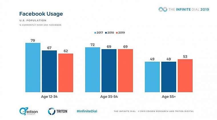 Jumlah pengguna Facebook berdasarkan usia dari tahun 2017 hingga 2019. (Edison Research)