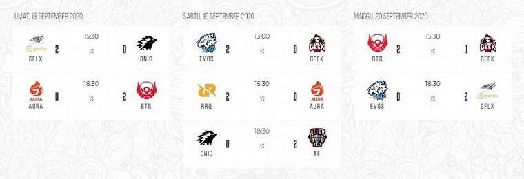 Hasil pertandingan Week 6 MPL Indonesia Season 6. (MPL Indonesia)