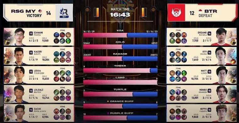 MSC 2021 Lower Bracket, game kedua Bigetron vs Resurgence Malaysia dimenangkan oleh RSG. (YouTube/ Mobile Legends)
