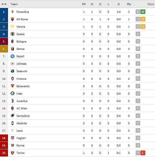 Klasemen Liga Italia, Minggu (20/9/2020). (Screenshot/Flashcore).