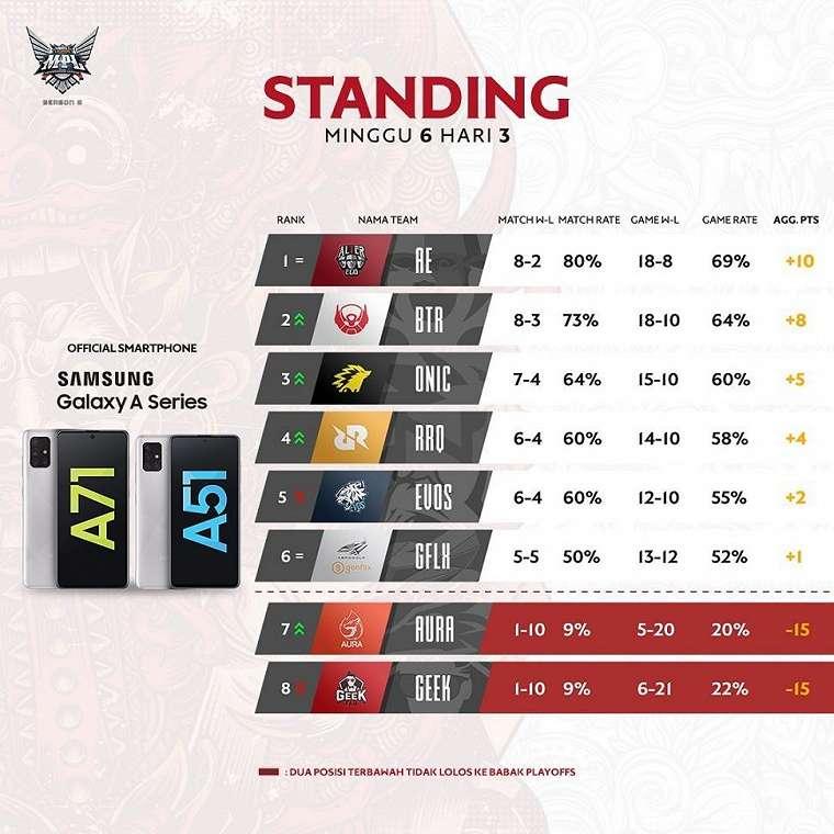Klasemen Week 6 MPL Indonesia Season 6. (Instagram/ mpl.id.official)
