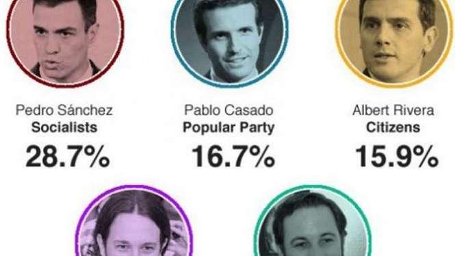 Hasil Pemilu Spanyol menangkan Sosialis