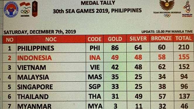 Perolehan medali SEA Games 2019 hingga Sabtu 7 Desember 2019 pukul 17.00 WIB