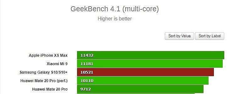 Performa Xiaomi Mi 9 Ungguli Samsung Galaxy S10 Plus, Ini Buktinya