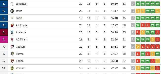 AC Milan Hantam Brescia, Berikut Klasemen Terbaru Serie A Italia