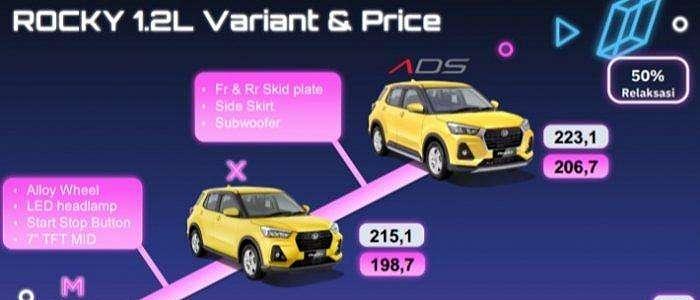 Daihatsu Rocky 1.2L Resmi Hadir di Indonesia, Harga Diskon PPnBM Mulai Rp 178,9 Juta
