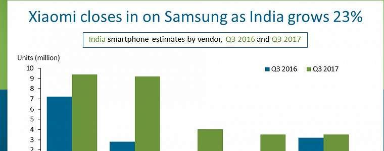 India Salip AS Sebagai Pasar Smartphone Terbesar Kedua di Dunia