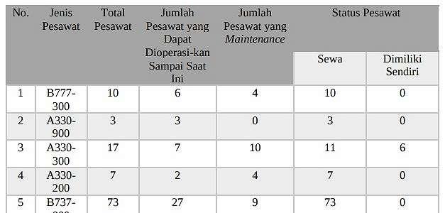 Operasikan 142 Pesawat, Garuda Indonesia Ternyata Cuma Punya Enam